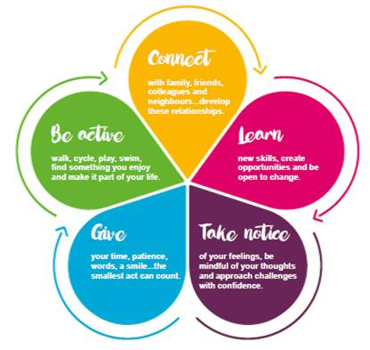 Campaign Launches Today Promoting 5 Ways To Wellbeing